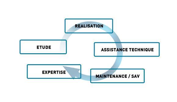 processus-travail-service-vap-industrie-lorraine